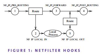 netfilter-hooks